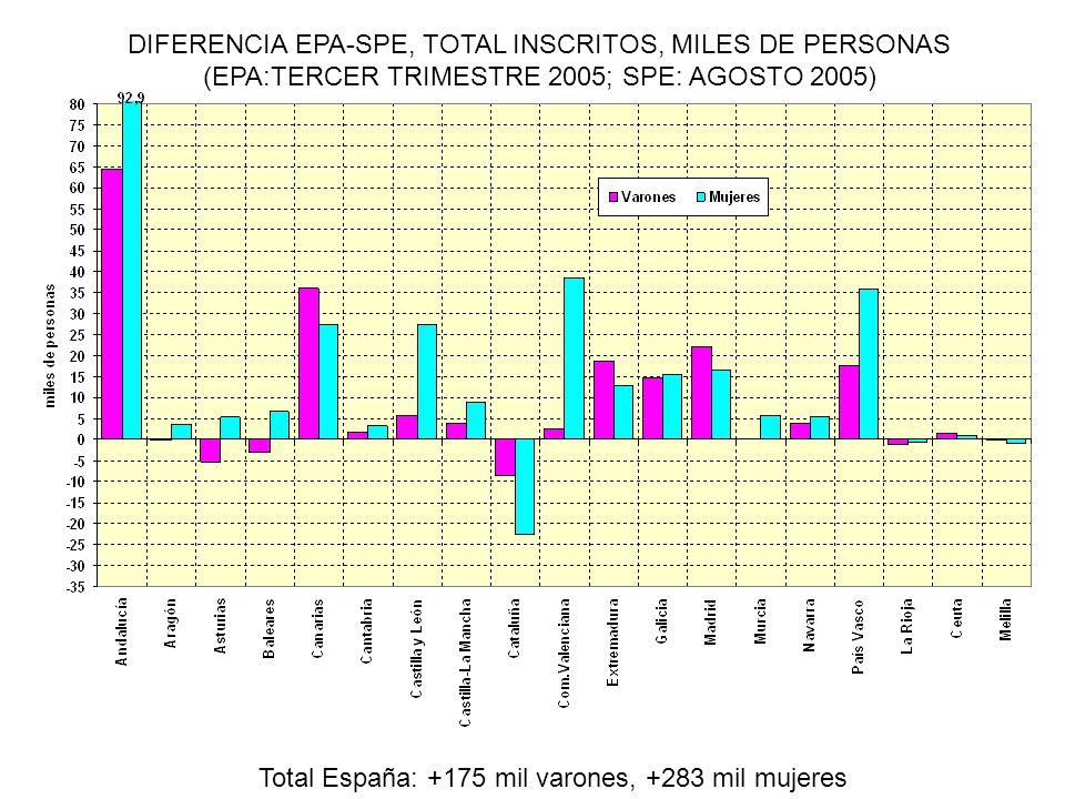 DIFERENCIA EPA-SPE, TOTAL INSCRITOS, MILES DE PERSONAS (EPA:TERCER TRIMESTRE 2005; SPE: AGOSTO 2005) Total España: +175 mil varones, +283 mil mujeres