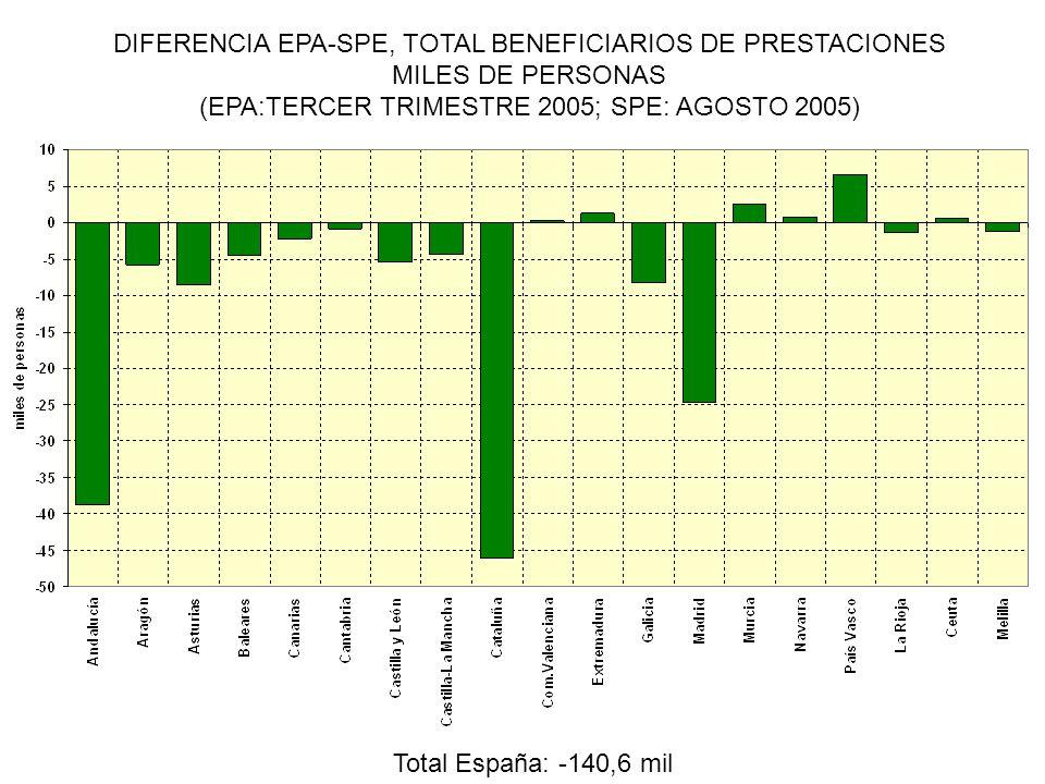 DIFERENCIA EPA-SPE, TOTAL BENEFICIARIOS DE PRESTACIONES MILES DE PERSONAS (EPA:TERCER TRIMESTRE 2005; SPE: AGOSTO 2005) Total España: -140,6 mil