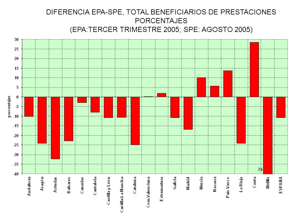 DIFERENCIA EPA-SPE, TOTAL BENEFICIARIOS DE PRESTACIONES PORCENTAJES (EPA:TERCER TRIMESTRE 2005; SPE: AGOSTO 2005)