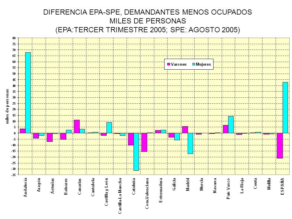 DIFERENCIA EPA-SPE, DEMANDANTES MENOS OCUPADOS MILES DE PERSONAS (EPA:TERCER TRIMESTRE 2005; SPE: AGOSTO 2005)