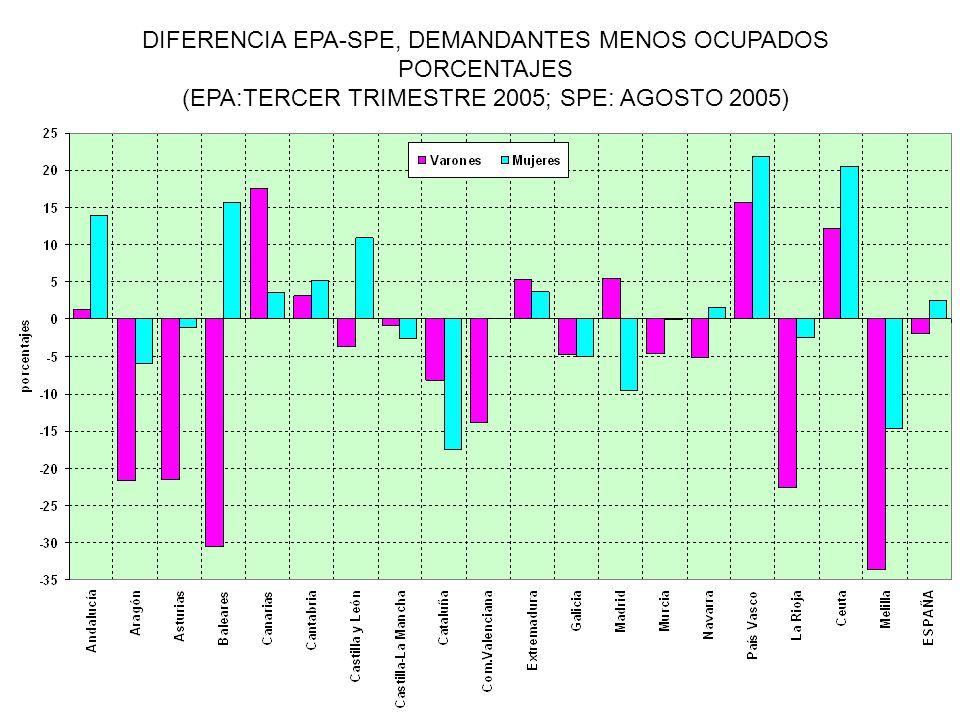 DIFERENCIA EPA-SPE, DEMANDANTES MENOS OCUPADOS PORCENTAJES (EPA:TERCER TRIMESTRE 2005; SPE: AGOSTO 2005)