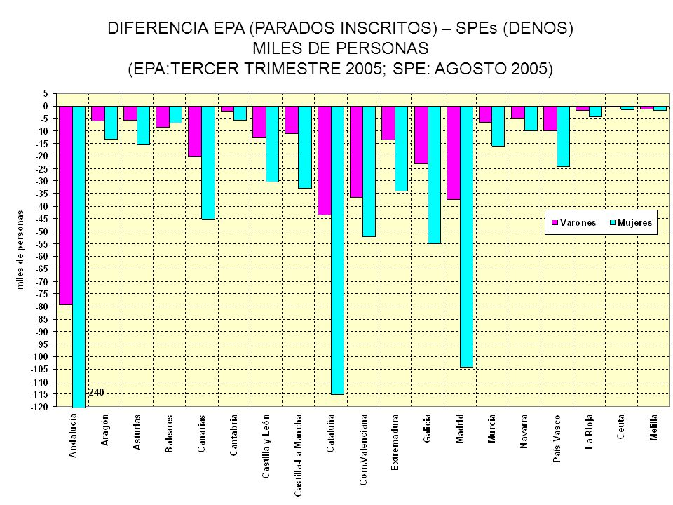 DIFERENCIA EPA (PARADOS INSCRITOS) – SPEs (DENOS) MILES DE PERSONAS (EPA:TERCER TRIMESTRE 2005; SPE: AGOSTO 2005)