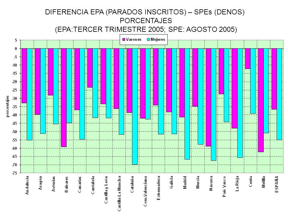 DIFERENCIA EPA (PARADOS INSCRITOS) – SPEs (DENOS) PORCENTAJES (EPA:TERCER TRIMESTRE 2005; SPE: AGOSTO 2005)