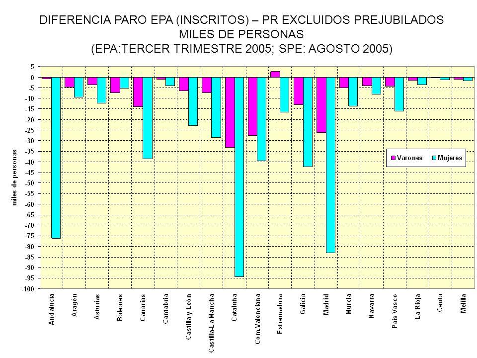 DIFERENCIA PARO EPA (INSCRITOS) – PR EXCLUIDOS PREJUBILADOS MILES DE PERSONAS (EPA:TERCER TRIMESTRE 2005; SPE: AGOSTO 2005)