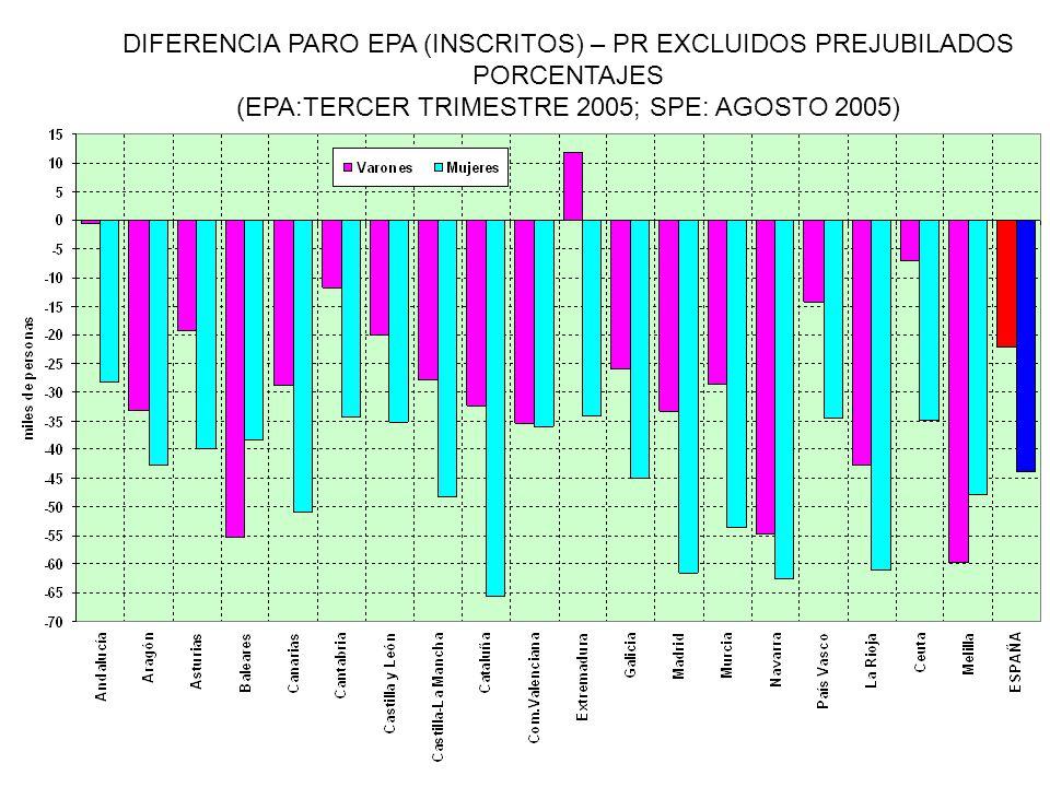 DIFERENCIA PARO EPA (INSCRITOS) – PR EXCLUIDOS PREJUBILADOS PORCENTAJES (EPA:TERCER TRIMESTRE 2005; SPE: AGOSTO 2005)