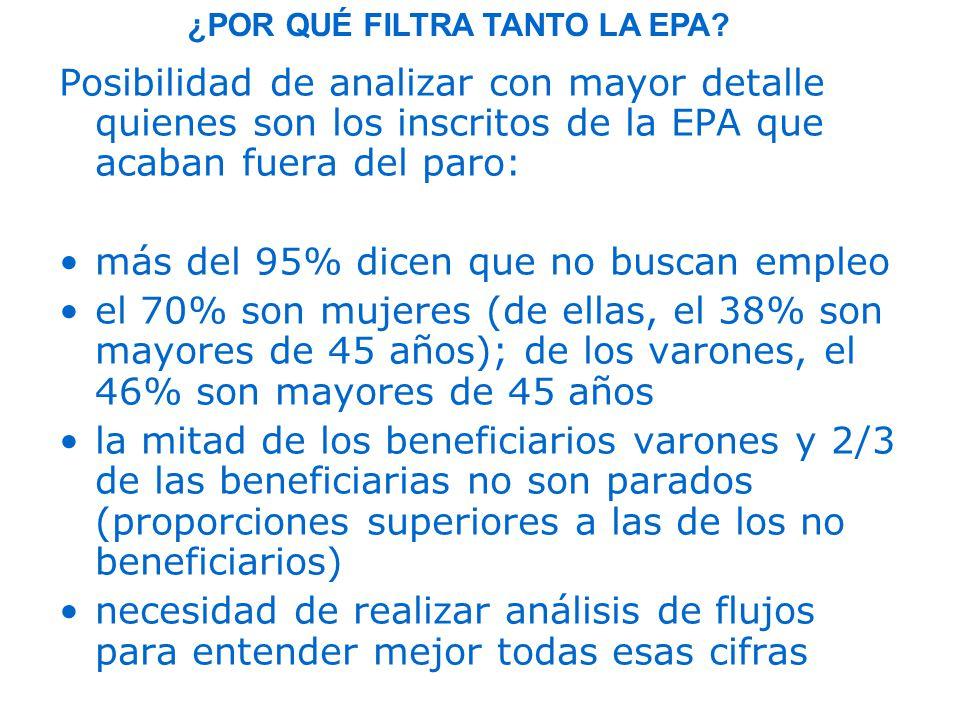 Posibilidad de analizar con mayor detalle quienes son los inscritos de la EPA que acaban fuera del paro: más del 95% dicen que no buscan empleo el 70% son mujeres (de ellas, el 38% son mayores de 45 años); de los varones, el 46% son mayores de 45 años la mitad de los beneficiarios varones y 2/3 de las beneficiarias no son parados (proporciones superiores a las de los no beneficiarios) necesidad de realizar análisis de flujos para entender mejor todas esas cifras ¿POR QUÉ FILTRA TANTO LA EPA