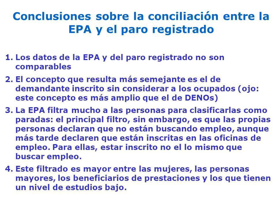 Conclusiones sobre la conciliación entre la EPA y el paro registrado 1.Los datos de la EPA y del paro registrado no son comparables 2.El concepto que