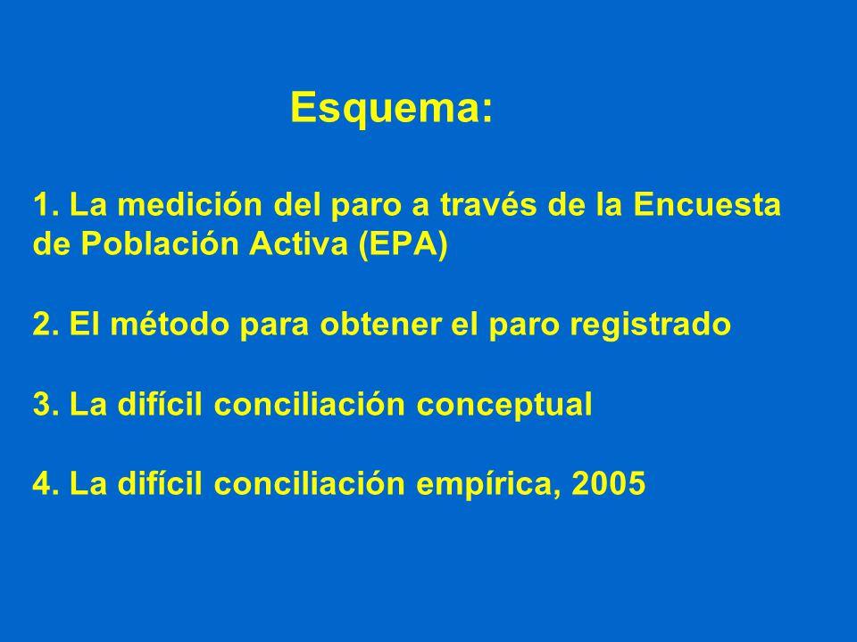 Esquema: 1. La medición del paro a través de la Encuesta de Población Activa (EPA) 2. El método para obtener el paro registrado 3. La difícil concilia
