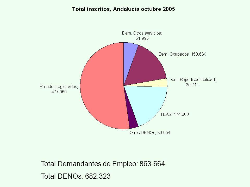 Total Demandantes de Empleo: 863.664 Total DENOs: 682.323