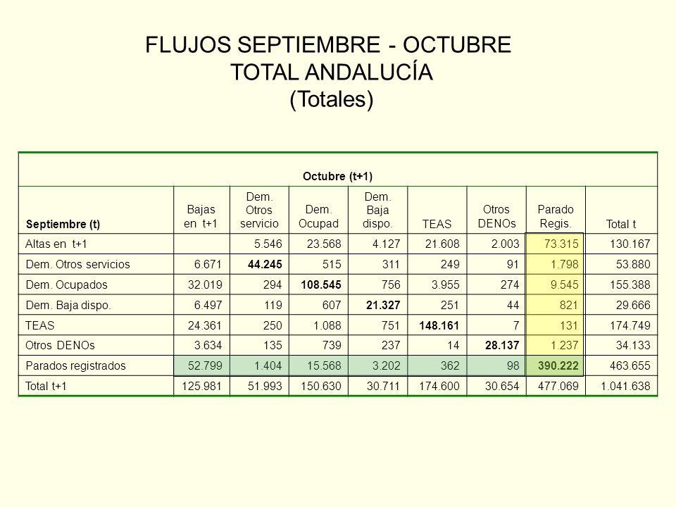 FLUJOS SEPTIEMBRE - OCTUBRE TOTAL ANDALUCÍA (Totales) Octubre (t+1) Septiembre (t) Bajas en t+1 Dem.