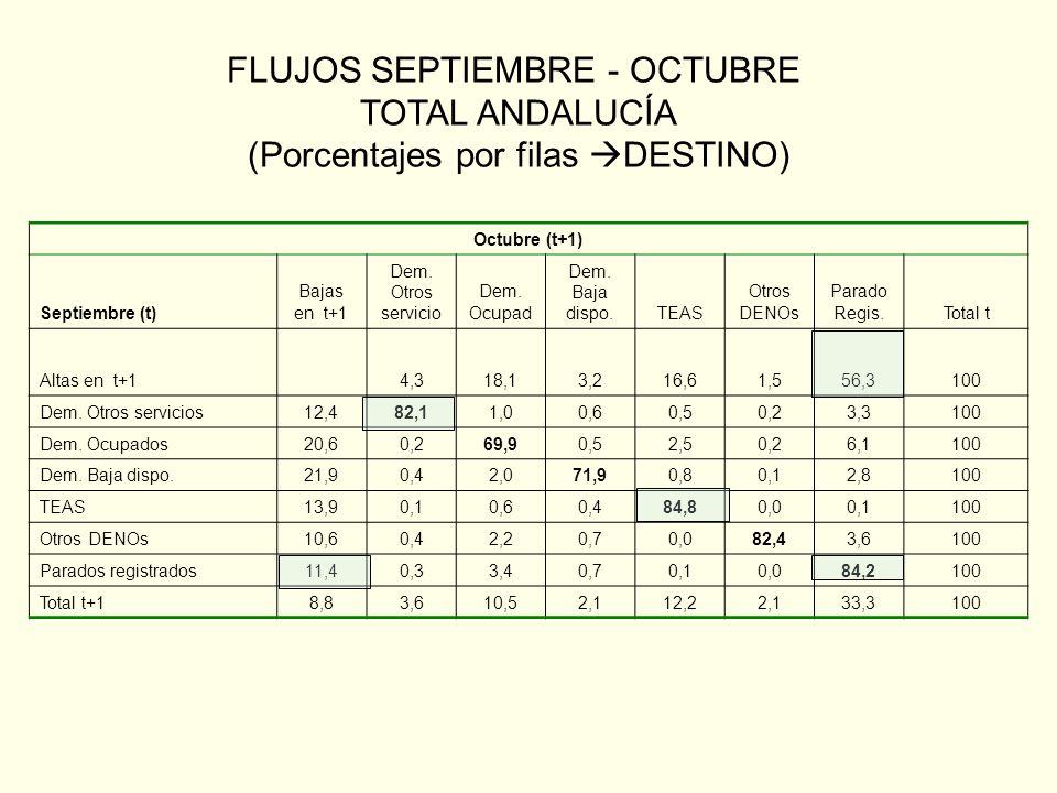 Octubre (t+1) Septiembre (t) Bajas en t+1 Dem.Otros servicio Dem.