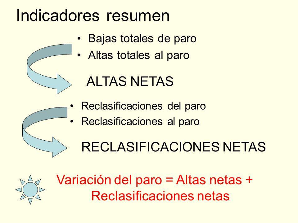 Indicadores resumen Bajas totales de paro Altas totales al paro ALTAS NETAS Reclasificaciones del paro Reclasificaciones al paro RECLASIFICACIONES NETAS Variación del paro = Altas netas + Reclasificaciones netas