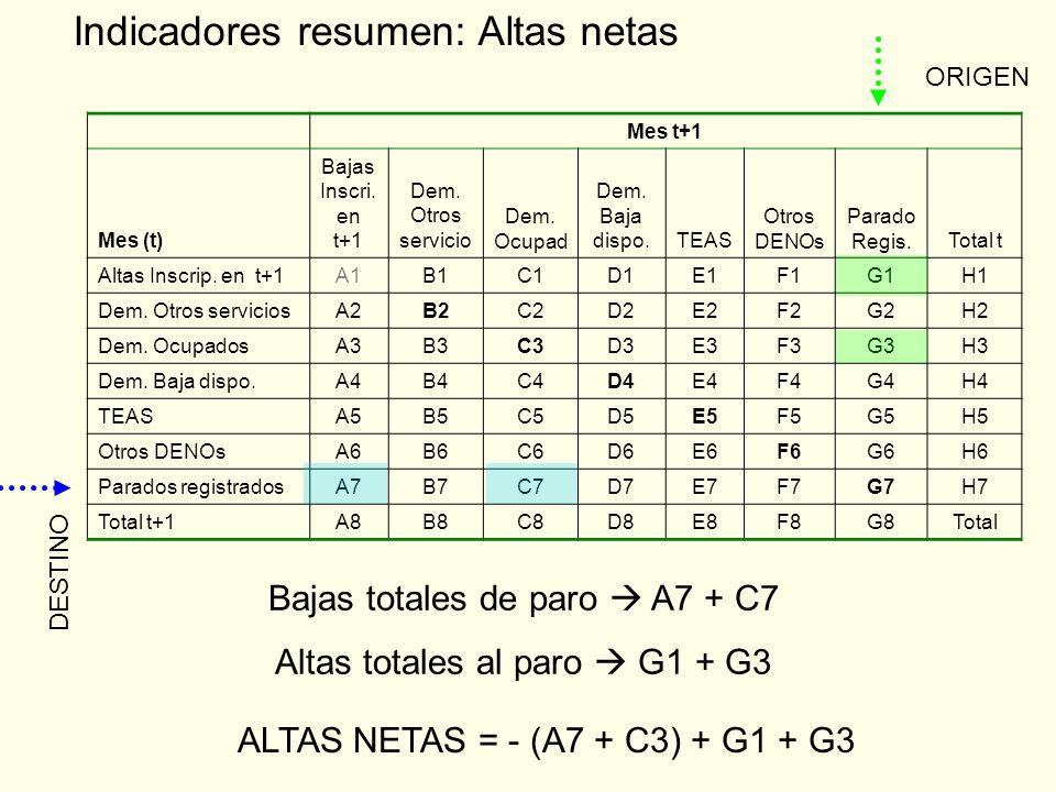 Indicadores resumen: Altas netas Mes t+1 Mes (t) Bajas Inscri.
