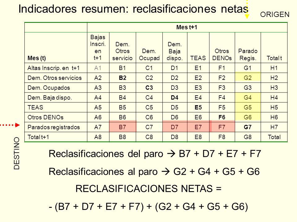 Indicadores resumen: reclasificaciones netas Mes t+1 Mes (t) Bajas Inscri.