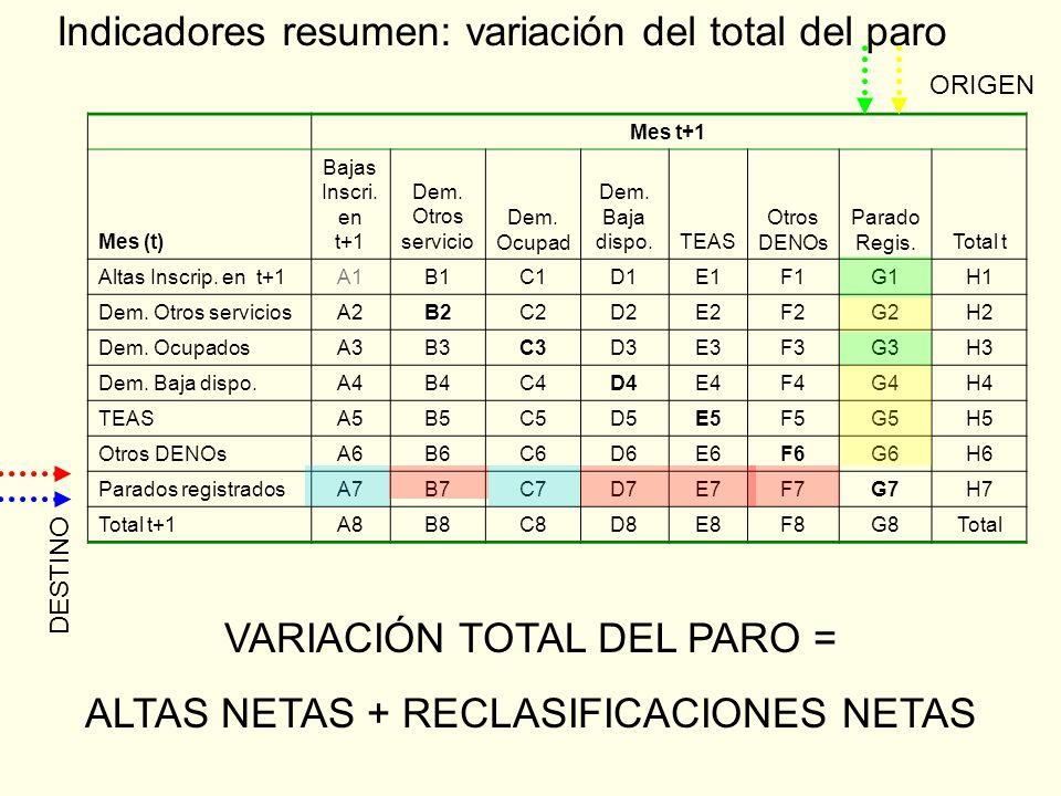 Indicadores resumen: variación del total del paro Mes t+1 Mes (t) Bajas Inscri.