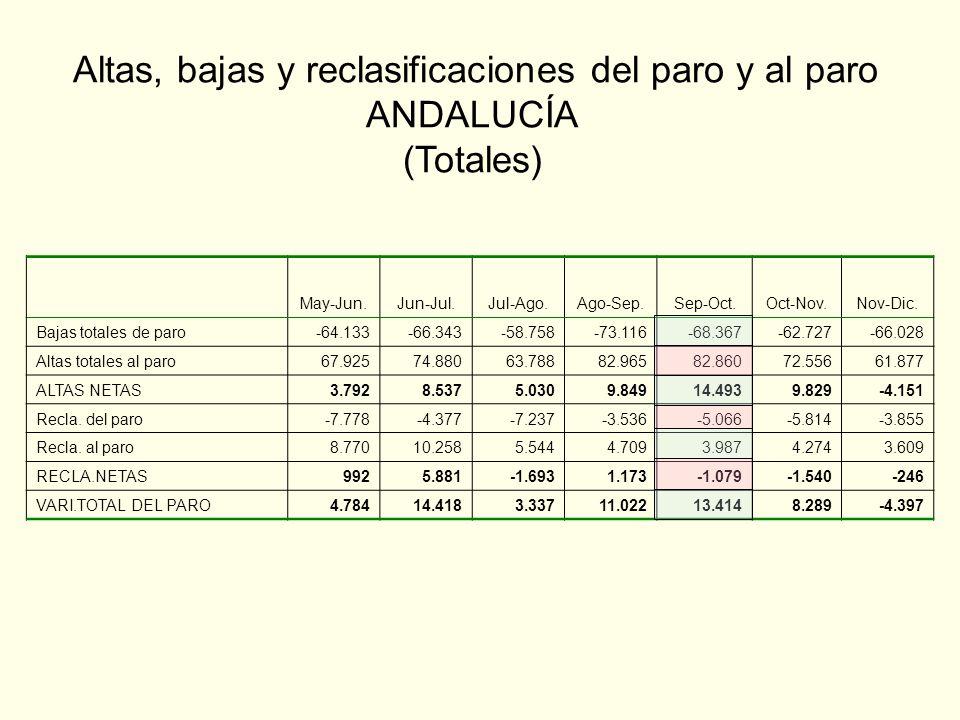 Altas, bajas y reclasificaciones del paro y al paro ANDALUCÍA (Totales) May-Jun.Jun-Jul.Jul-Ago.Ago-Sep.Sep-Oct.Oct-Nov.Nov-Dic.