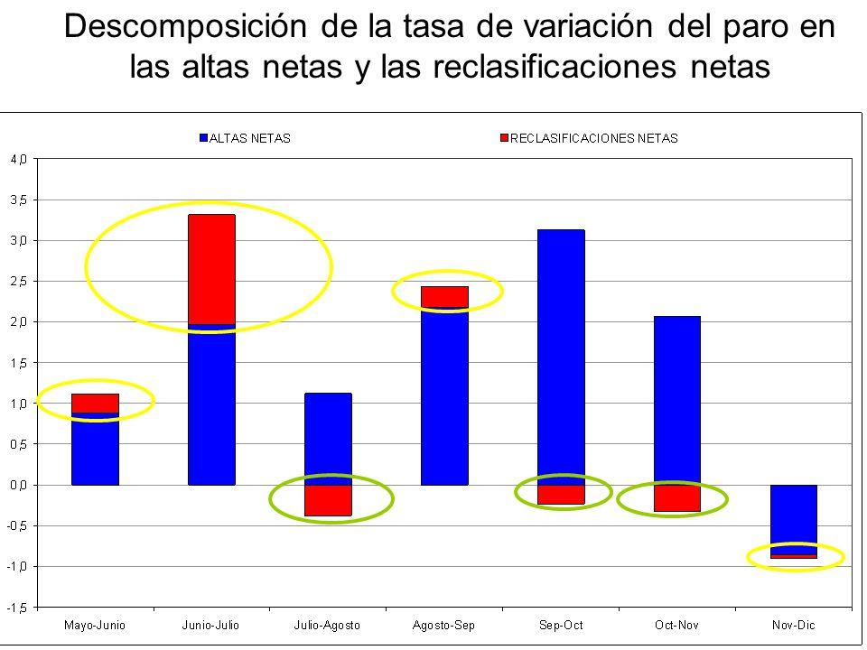 Descomposición de la tasa de variación del paro en las altas netas y las reclasificaciones netas