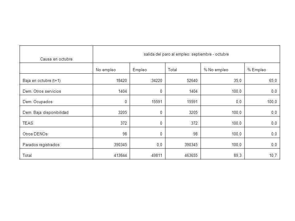 Causa en octubre salida del paro al empleo: septiembre - octubre No empleoEmpleoTotal% No empleo% Empleo Baja en octubre (t+1)18420342205264035,065,0 Dem.