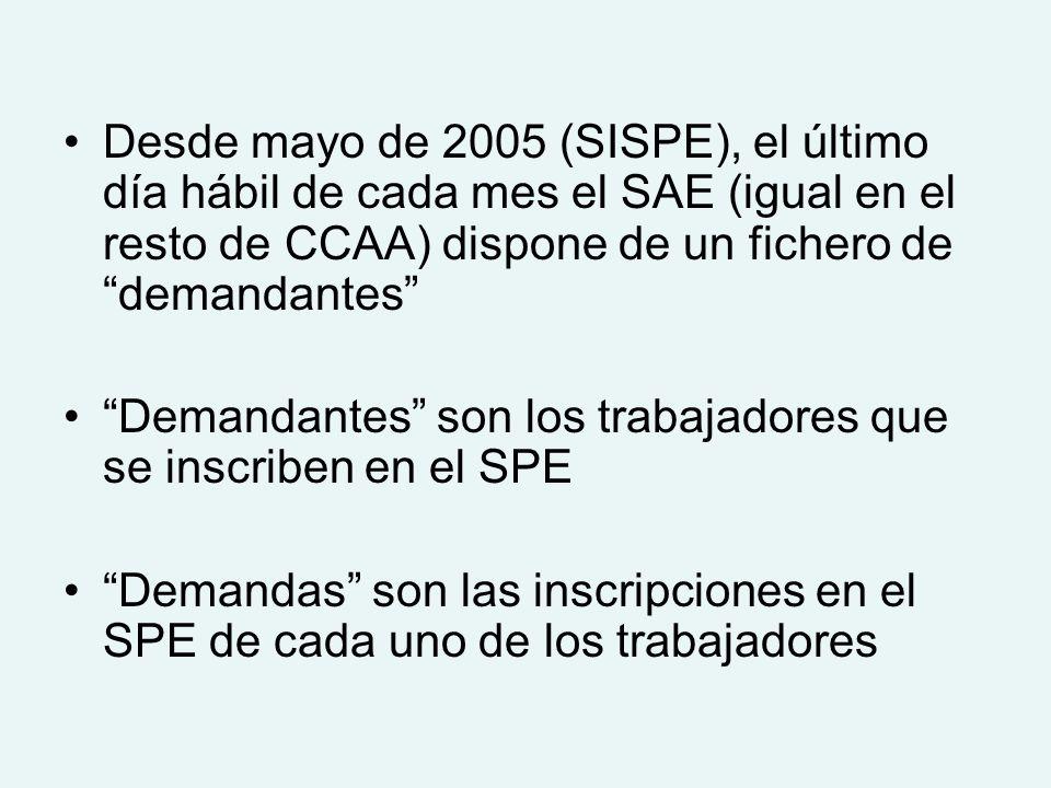 Desde mayo de 2005 (SISPE), el último día hábil de cada mes el SAE (igual en el resto de CCAA) dispone de un fichero de demandantes Demandantes son los trabajadores que se inscriben en el SPE Demandas son las inscripciones en el SPE de cada uno de los trabajadores