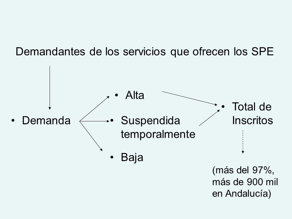 Demanda Alta Suspendida temporalmente Baja Total de Inscritos Demandantes de los servicios que ofrecen los SPE (más del 97%, más de 900 mil en Andalucía)