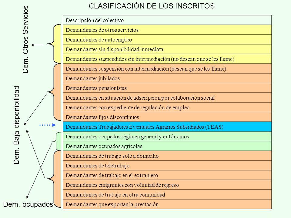 CódigoDescripción del colectivo Demandantes de empleo coyuntural Demandantes de jornada menor de 20 h.