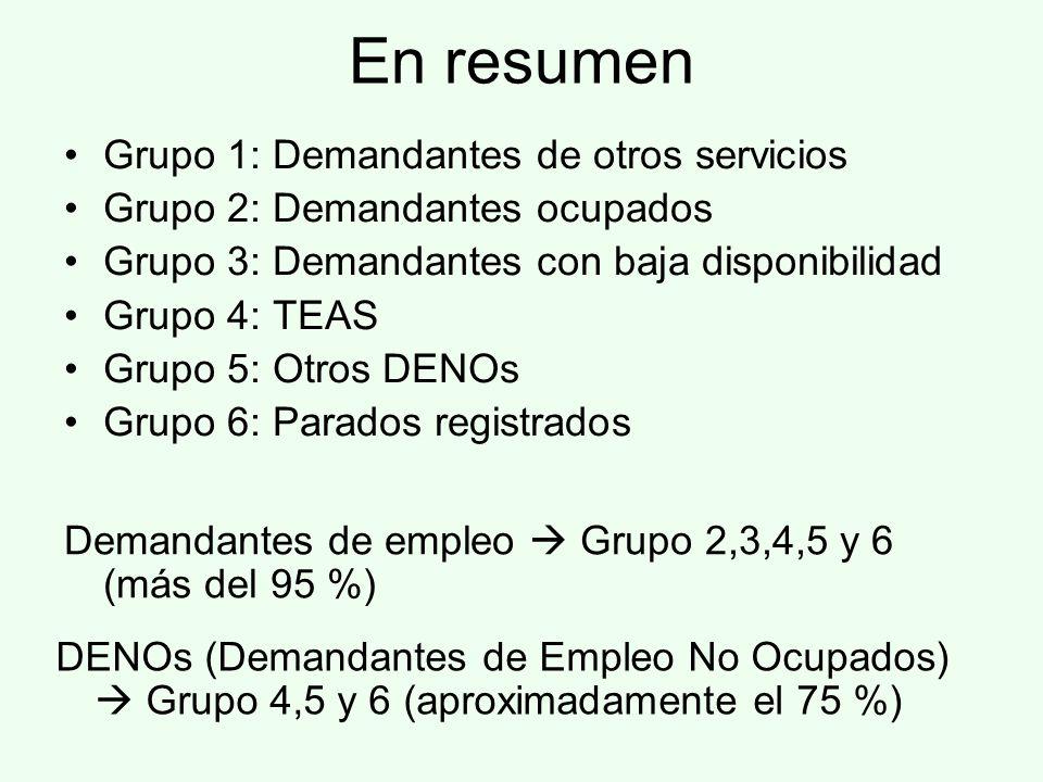 En resumen Grupo 1: Demandantes de otros servicios Grupo 2: Demandantes ocupados Grupo 3: Demandantes con baja disponibilidad Grupo 4: TEAS Grupo 5: Otros DENOs Grupo 6: Parados registrados Demandantes de empleo Grupo 2,3,4,5 y 6 (más del 95 %) DENOs (Demandantes de Empleo No Ocupados) Grupo 4,5 y 6 (aproximadamente el 75 %)