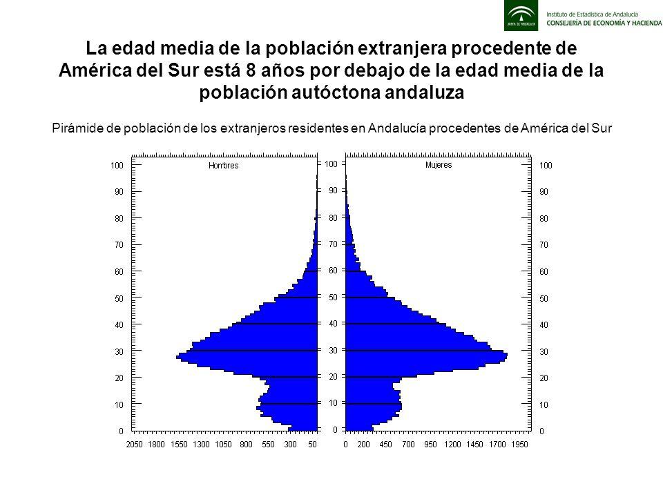 La edad media de la población extranjera procedente de América del Sur está 8 años por debajo de la edad media de la población autóctona andaluza Pirá