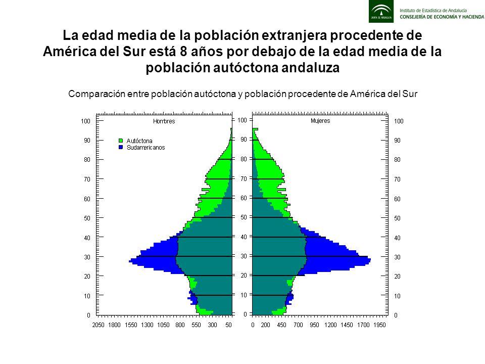 La edad media de la población extranjera procedente de América del Sur está 8 años por debajo de la edad media de la población autóctona andaluza Comp