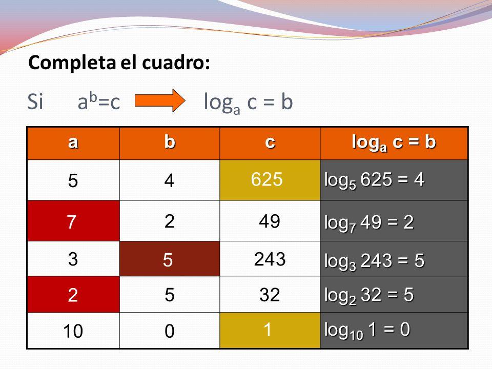 Si a b =c log a c = b abc log a c = b 54 249 3243 532 100 Completa el cuadro: 625 log 5 625 = 4 7 log 7 49 = 2 5 log 3 243 = 5 2 log 2 32 = 5 1 log 10 1 = 0
