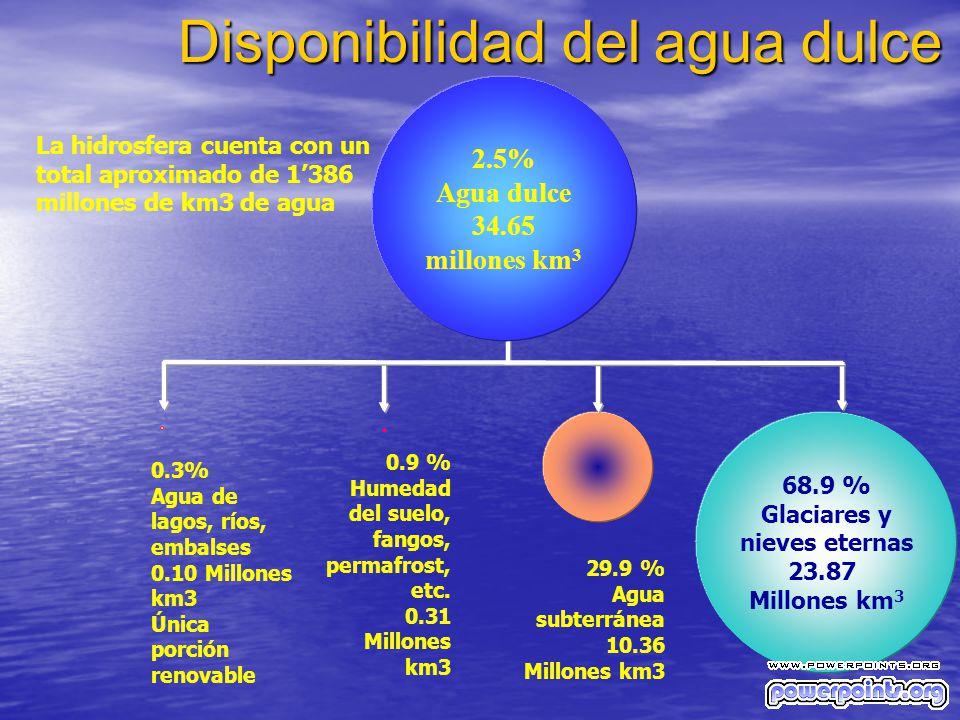 68.9 % Glaciares y nieves eternas 23.87 Millones km 3 0.9 % Humedad del suelo, fangos, permafrost, etc. 0.31 Millones km3 29.9 % Agua subterránea 10.3