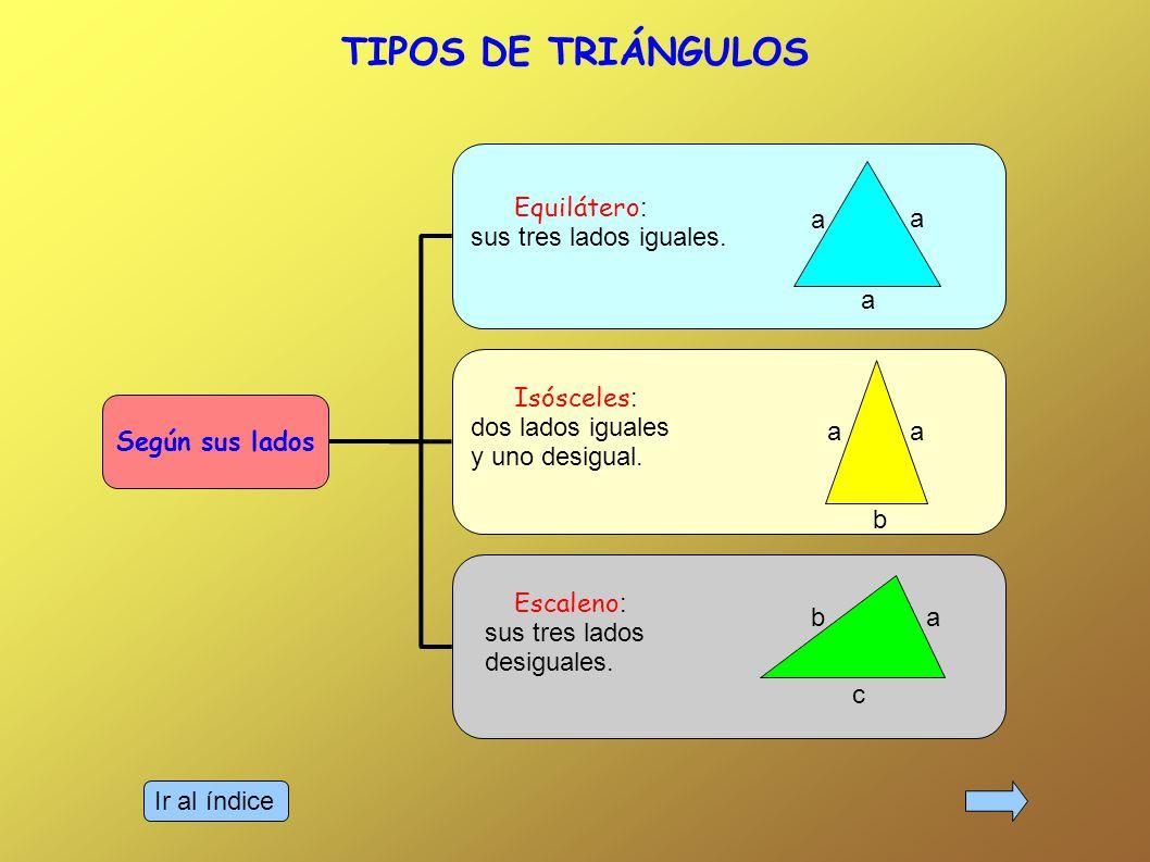 Ir al índice TIPOS DE TRIÁNGULOS Según sus ángulos Acutángulo : sus tres ángulos agudos Rectángulo : un ángulo recto 90º Obtusángulo : un ángulo obtuso