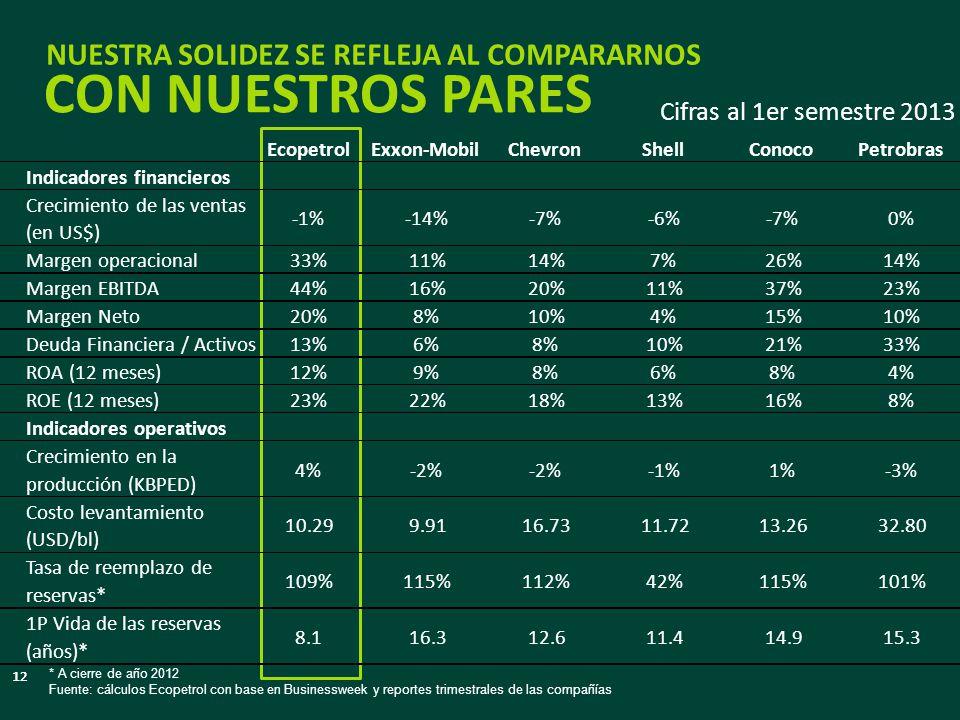 NUESTRA SOLIDEZ SE REFLEJA AL COMPARARNOS CON NUESTROS PARES Cifras al 1er semestre 2013 12 EcopetrolExxon-MobilChevronShellConocoPetrobras Indicadore