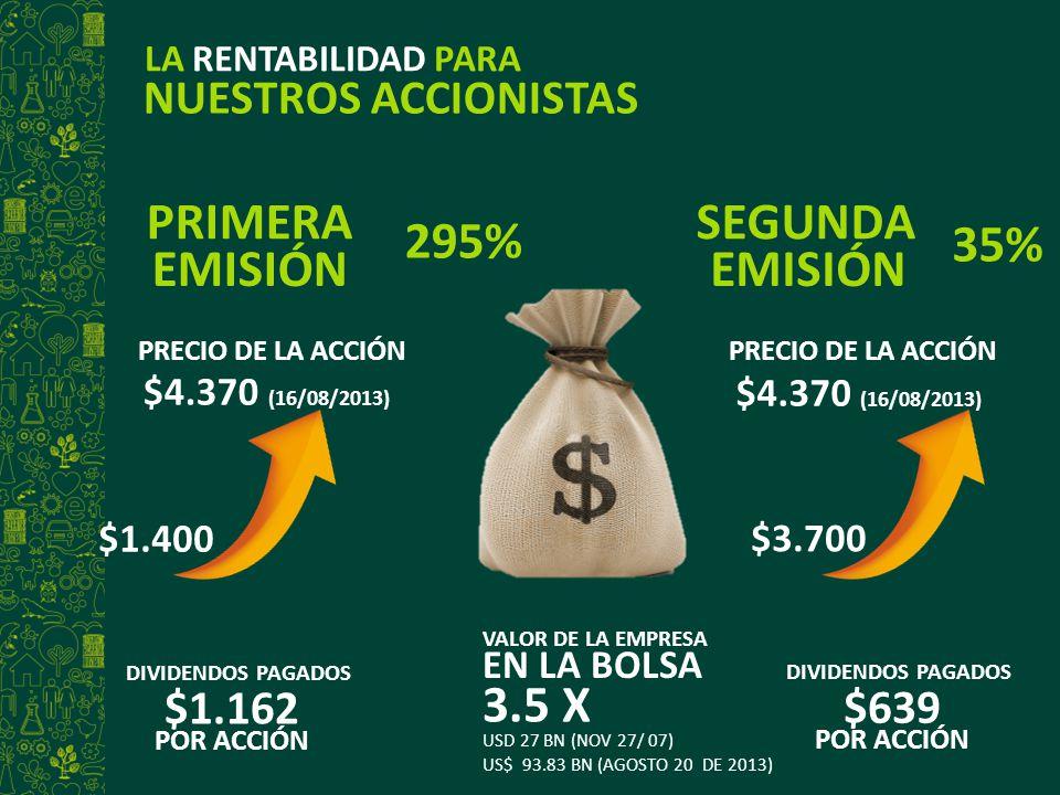 295% LA RENTABILIDAD PARA NUESTROS ACCIONISTAS PRECIO DE LA ACCIÓN $4.370 (16/08/2013) DIVIDENDOS PAGADOS $1.162 POR ACCIÓN PRIMERA EMISIÓN SEGUNDA EM