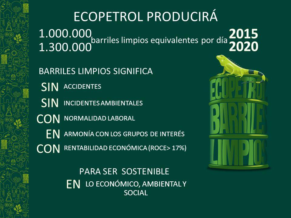 barriles limpios equivalentes por día 1.000.000 LO ECONÓMICO, AMBIENTAL Y SOCIAL PARA SER SOSTENIBLE 1.300.000 BARRILES LIMPIOS SIGNIFICA ACCIDENTES A