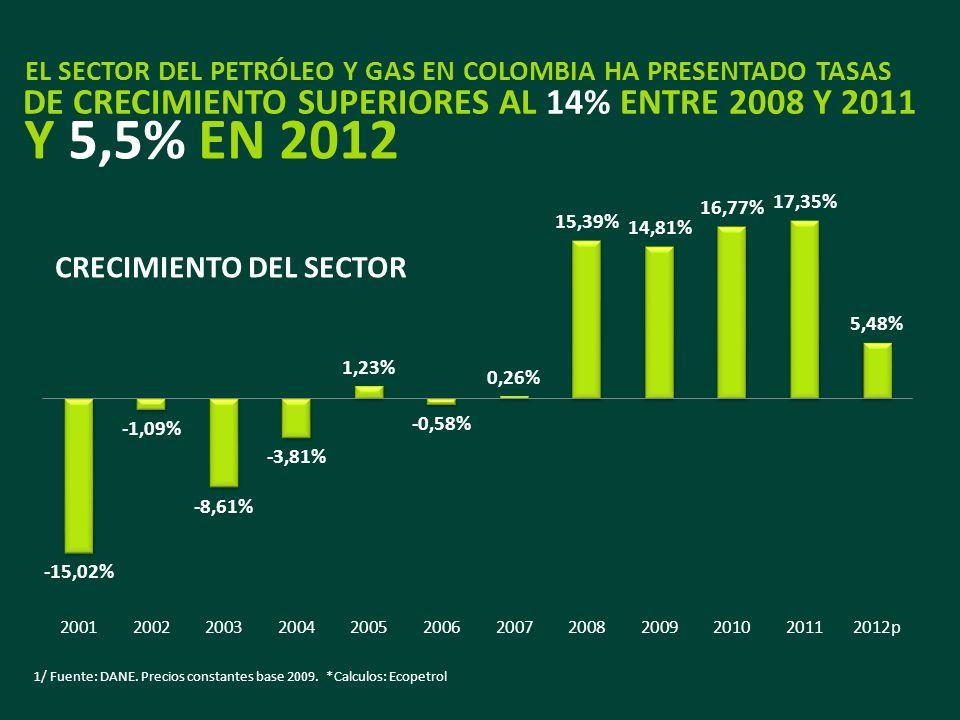1/ Fuente: DANE. Precios constantes base 2009. *Calculos: Ecopetrol EL SECTOR DEL PETRÓLEO Y GAS EN COLOMBIA HA PRESENTADO TASAS DE CRECIMIENTO SUPERI