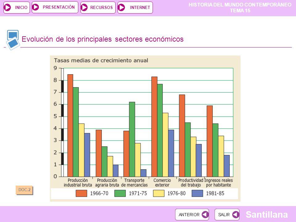 HISTORIA DEL MUNDO CONTEMPORÁNEO TEMA 15 RECURSOSINTERNETPRESENTACIÓN Santillana INICIO Evolución de los principales sectores económicos DOC.2