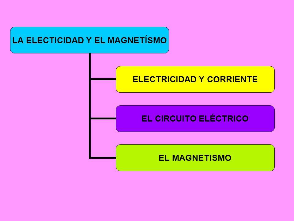 LA ELECTICIDAD Y EL MAGNETÍSMO ELECTRICIDAD Y CORRIENTE EL CIRCUITO ELÉCTRICO EL MAGNETISMO