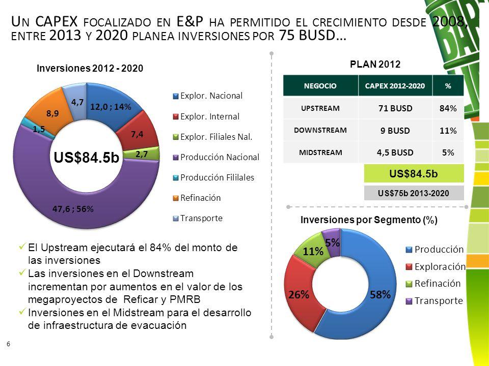 U N CAPEX FOCALIZADO EN E&P HA PERMITIDO EL CRECIMIENTO DESDE 2008, ENTRE 2013 Y 2020 PLANEA INVERSIONES POR 75 BUSD… NEGOCIOCAPEX 2012-2020% UPSTREAM