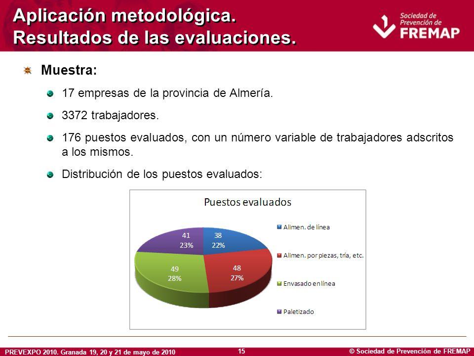© Sociedad de Prevención de FREMAP PREVEXPO 2010. Granada 19, 20 y 21 de mayo de 2010 15 Aplicación metodológica. Resultados de las evaluaciones. Mues