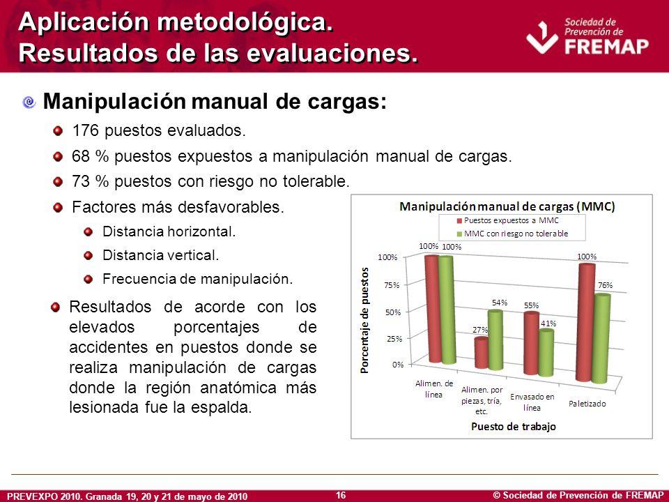 © Sociedad de Prevención de FREMAP PREVEXPO 2010. Granada 19, 20 y 21 de mayo de 2010 16 Aplicación metodológica. Resultados de las evaluaciones. Mani