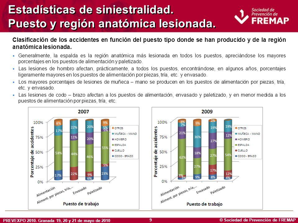 © Sociedad de Prevención de FREMAP PREVEXPO 2010. Granada 19, 20 y 21 de mayo de 2010 9 Estadísticas de siniestralidad. Puesto y región anatómica lesi