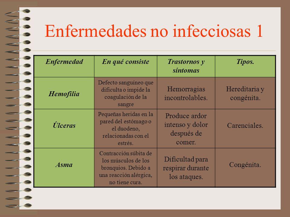 Enfermedades no infecciosas 1 EnfermedadEn qué consisteTrastornos y síntomas Tipos. Hemofilia Defecto sanguíneo que dificulta o impide la coagulación