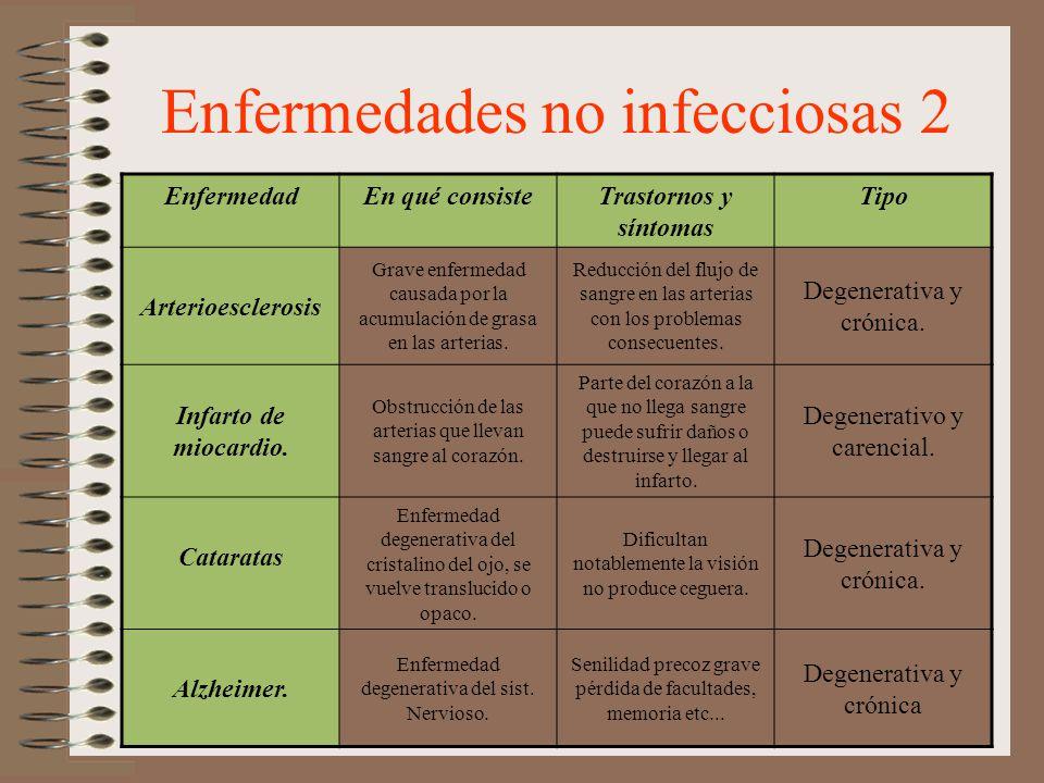 Enfermedades no infecciosas 2 EnfermedadEn qué consisteTrastornos y síntomas Tipo Arterioesclerosis Grave enfermedad causada por la acumulación de gra