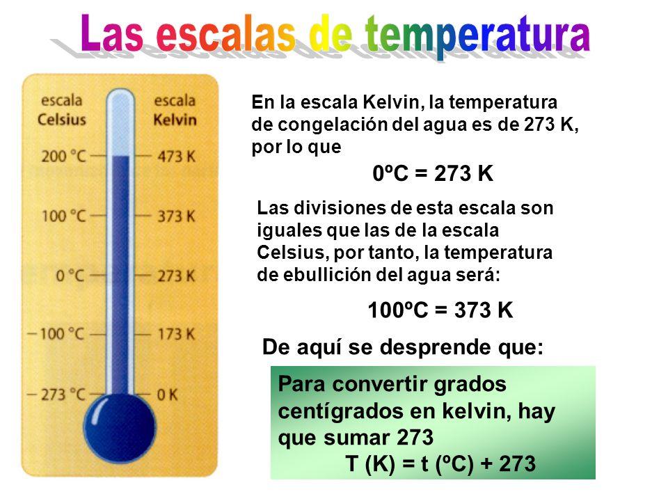 En la escala Kelvin, la temperatura de congelación del agua es de 273 K, por lo que 0ºC = 273 K Las divisiones de esta escala son iguales que las de la escala Celsius, por tanto, la temperatura de ebullición del agua será: 100ºC = 373 K De aquí se desprende que: Para convertir grados centígrados en kelvin, hay que sumar 273 T (K) = t (ºC) + 273