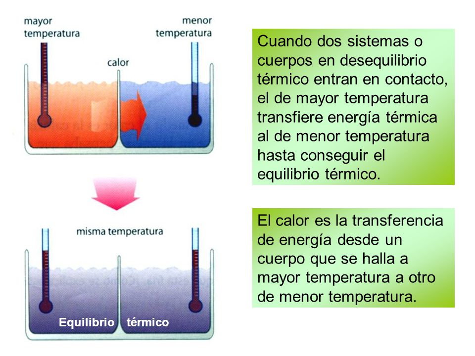 Cuando dos sistemas o cuerpos en desequilibrio térmico entran en contacto, el de mayor temperatura transfiere energía térmica al de menor temperatura hasta conseguir el equilibrio térmico.