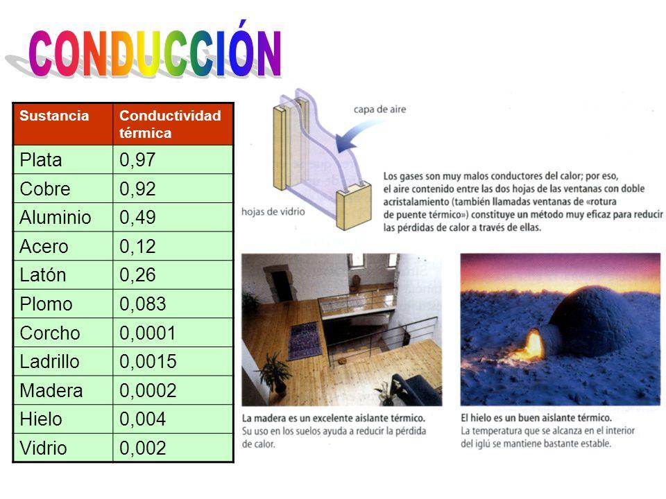 Equilibrio térmico SustanciaConductividad térmica Plata0,97 Cobre0,92 Aluminio0,49 Acero0,12 Latón0,26 Plomo0,083 Corcho0,0001 Ladrillo0,0015 Madera0,0002 Hielo0,004 Vidrio0,002