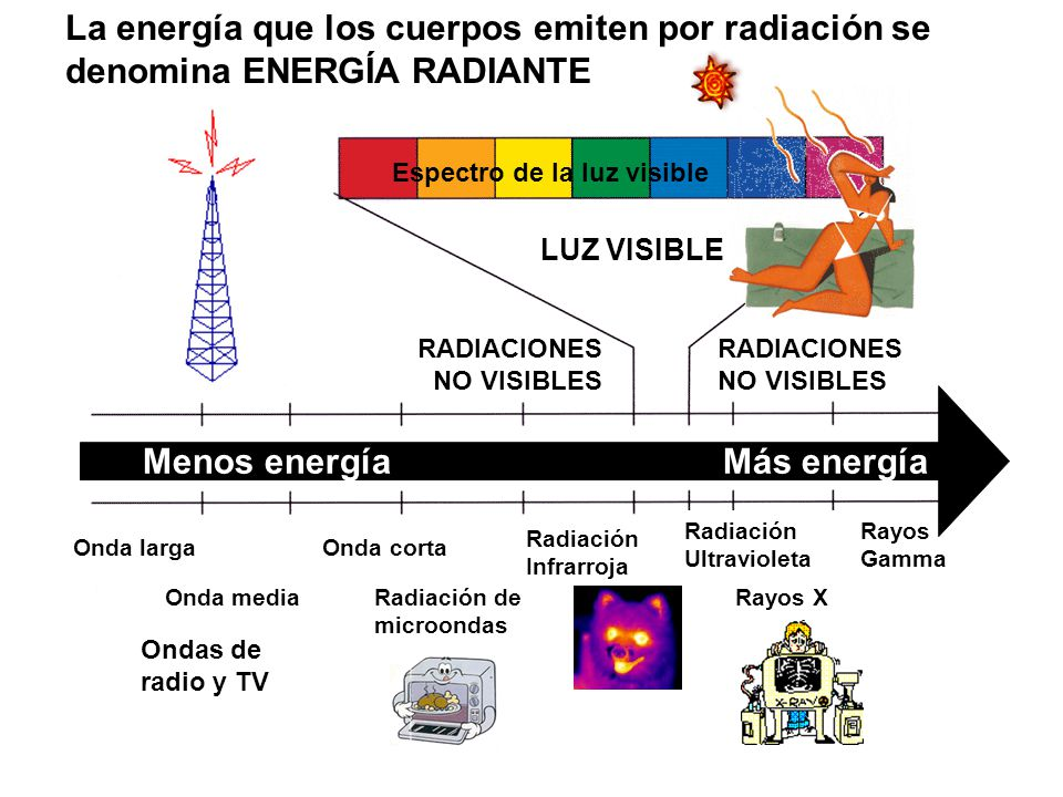 LUZ VISIBLE RADIACIONES NO VISIBLES Ondas de radio y TV Radiación Infrarroja La energía que los cuerpos emiten por radiación se denomina ENERGÍA RADIANTE Radiación Ultravioleta Rayos X Rayos Gamma Radiación de microondas Menos energía Más energía Onda larga Onda corta Onda media Espectro de la luz visible