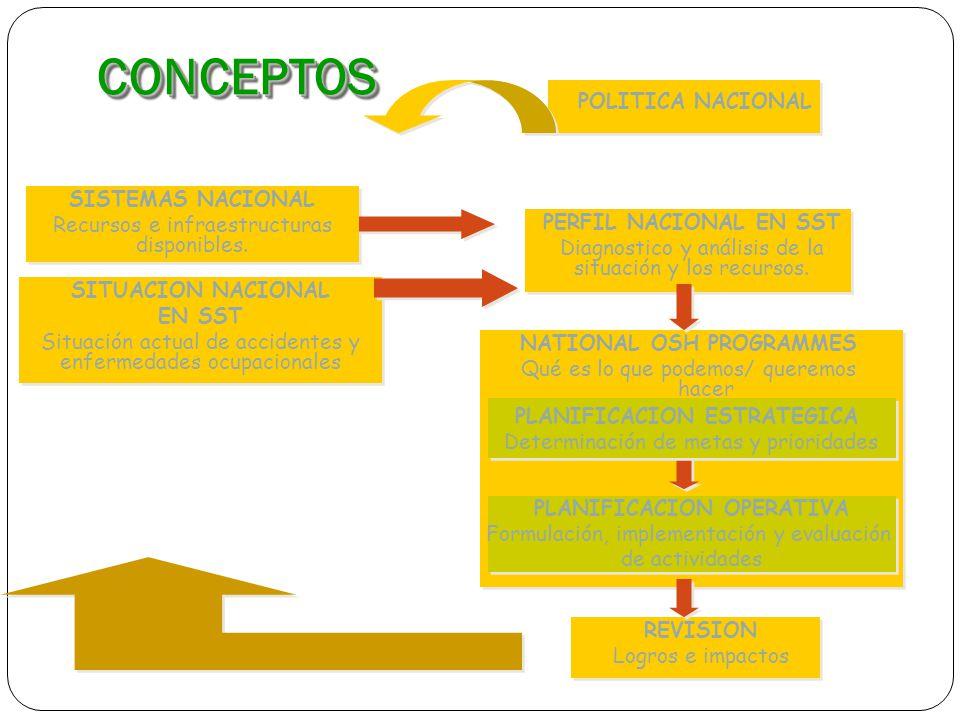 CONCEPTOSCONCEPTOS POLITICA NACIONAL SITUACION NACIONAL EN SST Situación actual de accidentes y enfermedades ocupacionales SISTEMAS NACIONAL Recursos