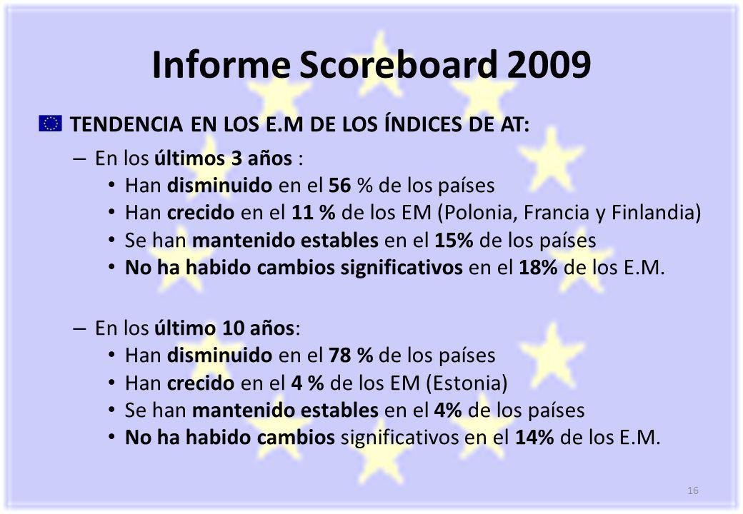 16 Informe Scoreboard 2009 TENDENCIA EN LOS E.M DE LOS ÍNDICES DE AT: – En los últimos 3 años : Han disminuido en el 56 % de los países Han crecido en el 11 % de los EM (Polonia, Francia y Finlandia) Se han mantenido estables en el 15% de los países No ha habido cambios significativos en el 18% de los E.M.