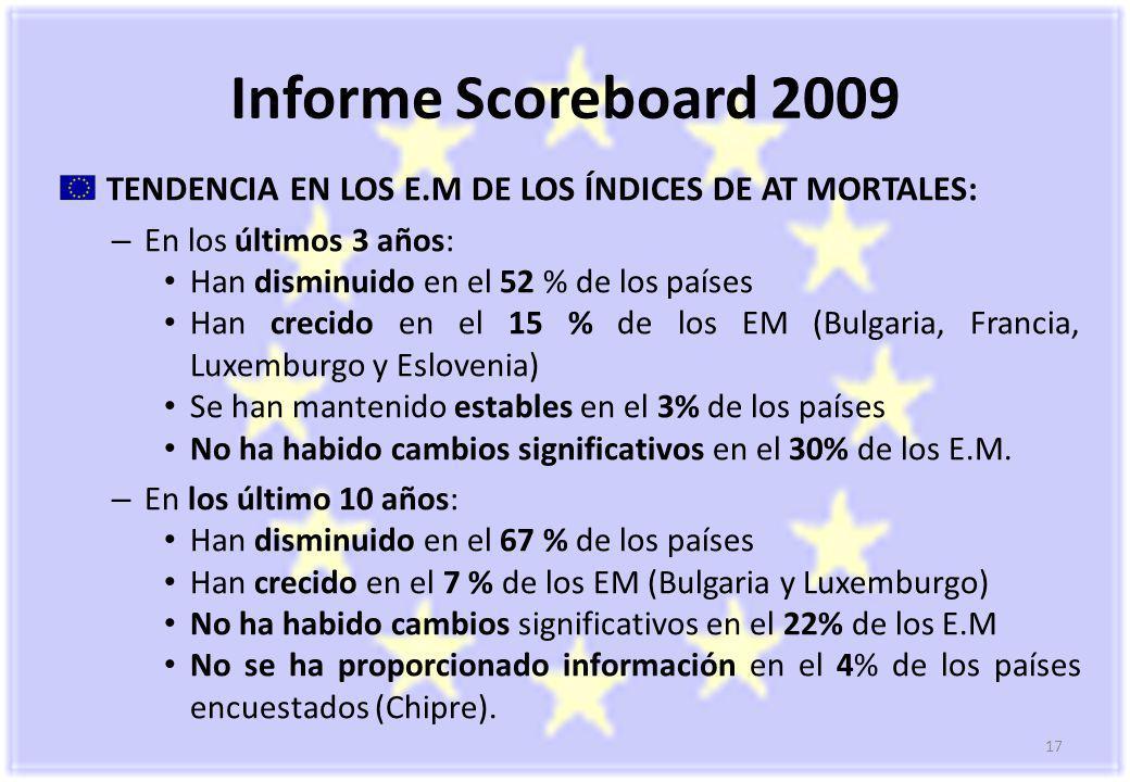 17 Informe Scoreboard 2009 TENDENCIA EN LOS E.M DE LOS ÍNDICES DE AT MORTALES: – En los últimos 3 años: Han disminuido en el 52 % de los países Han crecido en el 15 % de los EM (Bulgaria, Francia, Luxemburgo y Eslovenia) Se han mantenido estables en el 3% de los países No ha habido cambios significativos en el 30% de los E.M.